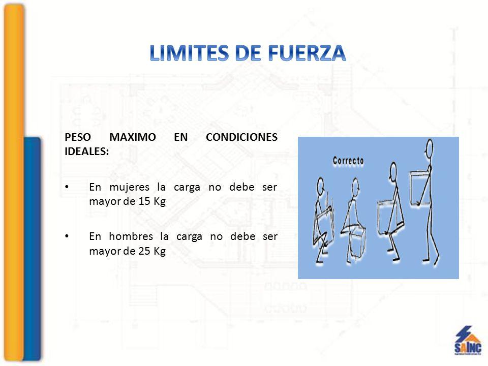 LIMITES DE FUERZA PESO MAXIMO EN CONDICIONES IDEALES: