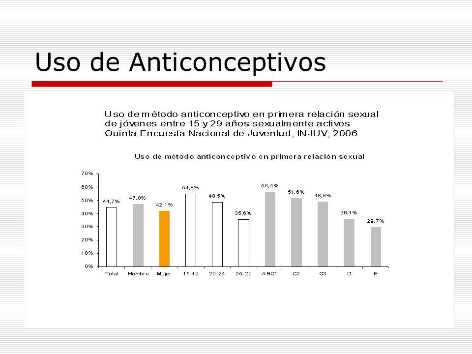 Uso de Anticonceptivos
