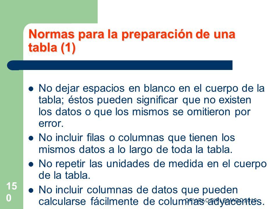 Normas para la preparación de una tabla (1)