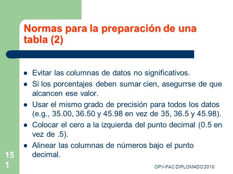 Normas para la preparación de una tabla (2)