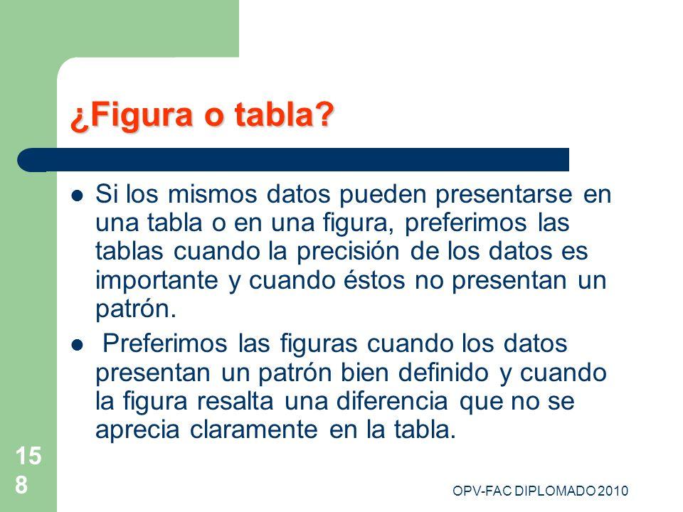 ¿Figura o tabla