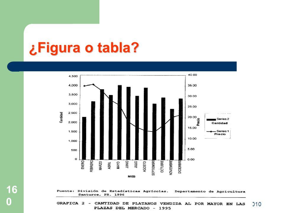 ¿Figura o tabla OPV-FAC DIPLOMADO 2010