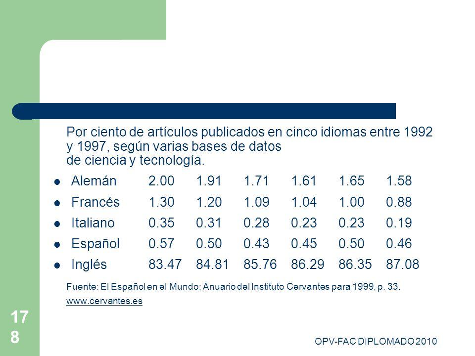 Por ciento de artículos publicados en cinco idiomas entre 1992 y 1997, según varias bases de datos de ciencia y tecnología.