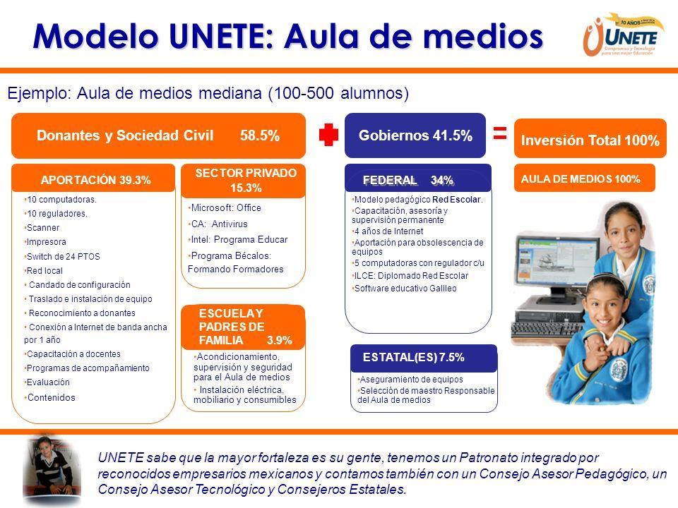 Modelo UNETE: Aula de medios Donantes y Sociedad Civil 58.5%