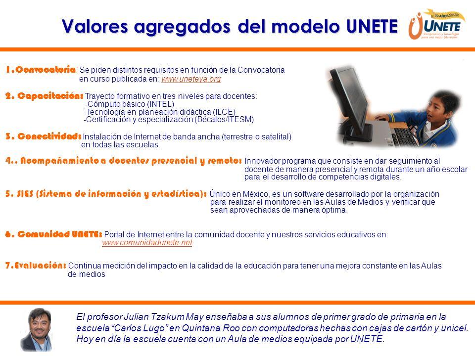 Valores agregados del modelo UNETE