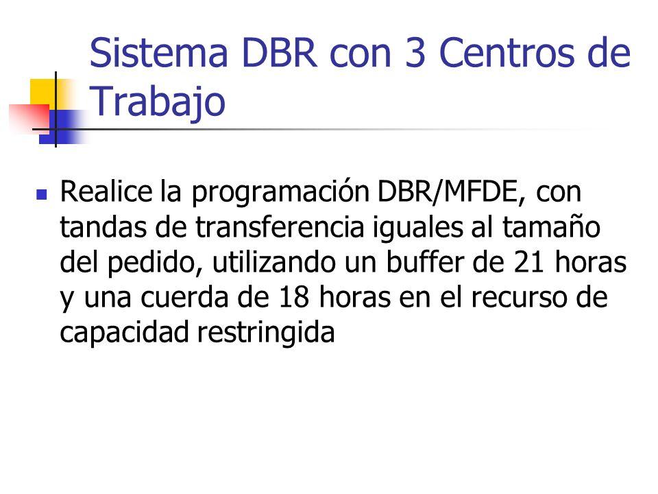 Sistema DBR con 3 Centros de Trabajo