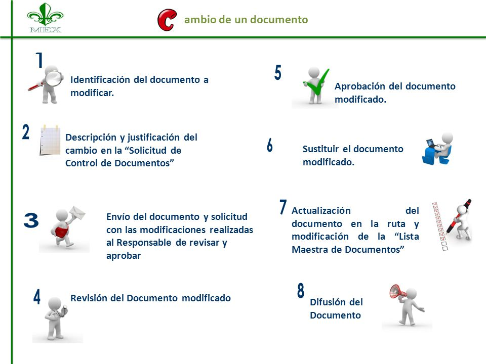 ambio de un documento Identificación del documento a modificar. Aprobación del documento modificado.