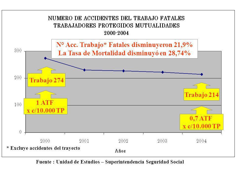 N° Acc. Trabajo* Fatales disminuyeron 21,9%