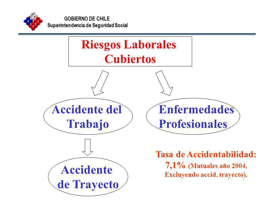 Tasa de Accidentabilidad: Excluyendo accid. trayecto).