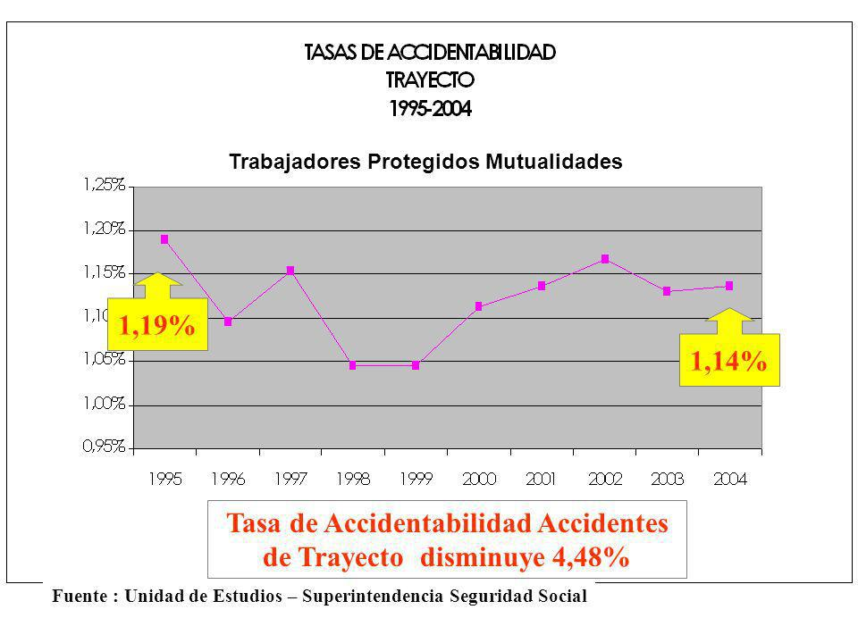 Tasa de Accidentabilidad Accidentes de Trayecto disminuye 4,48%