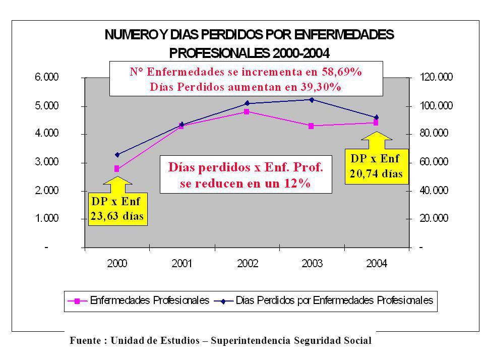 Fuente : Unidad de Estudios – Superintendencia Seguridad Social