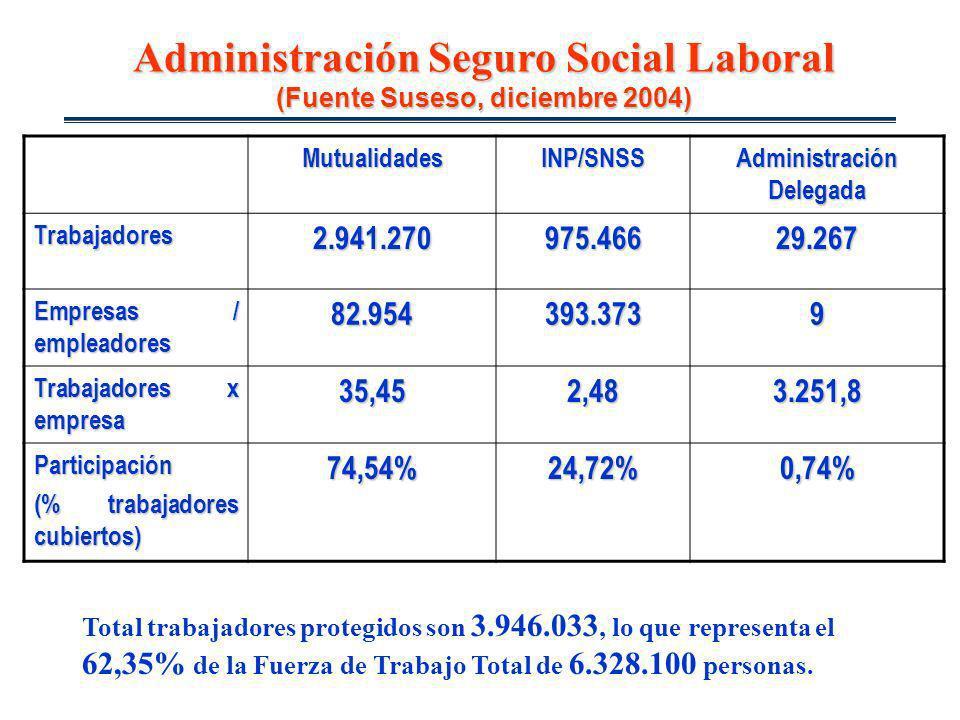 Administración Seguro Social Laboral