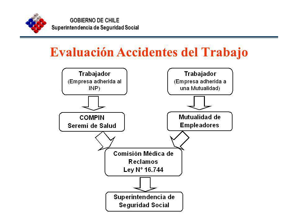Evaluación Accidentes del Trabajo