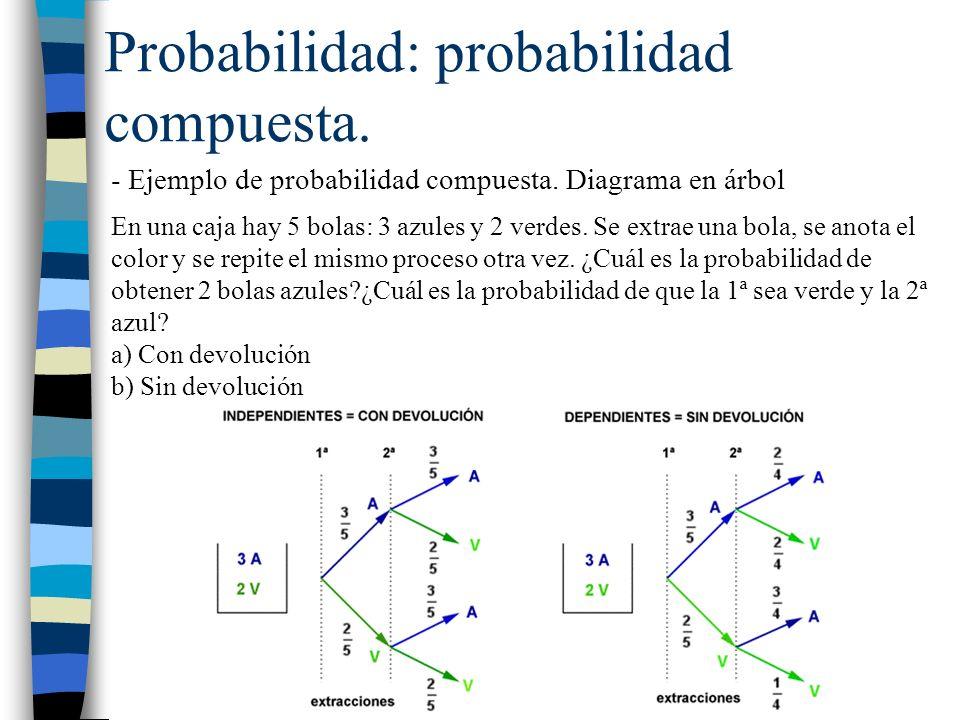 Probabilidad: probabilidad compuesta.