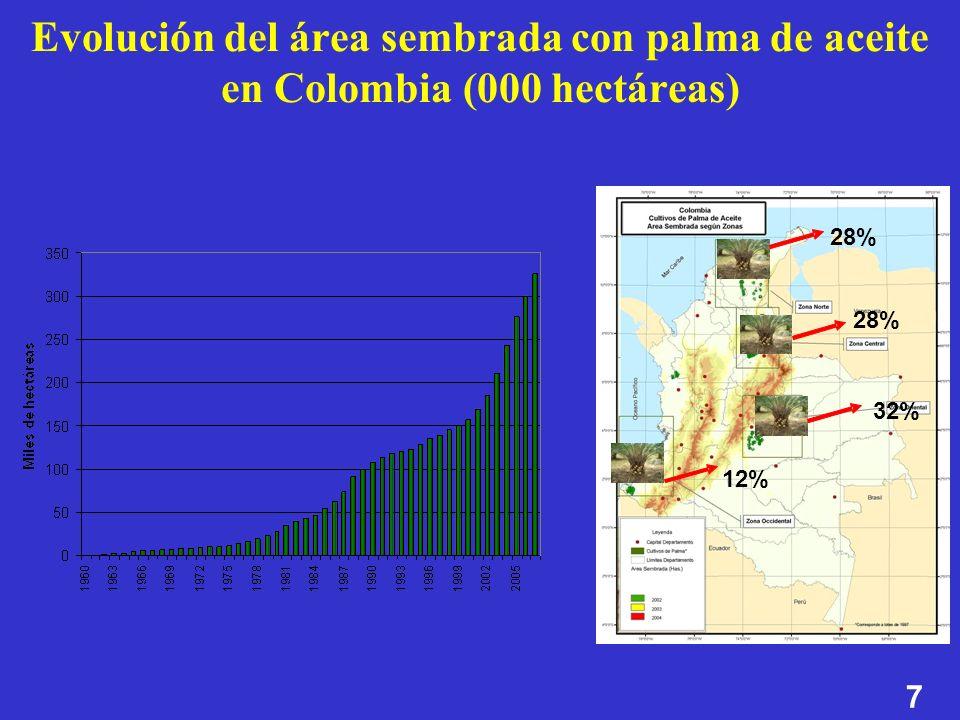 Evolución del área sembrada con palma de aceite en Colombia (000 hectáreas)