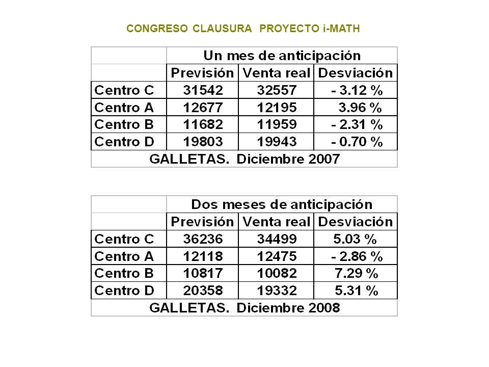 CONGRESO CLAUSURA PROYECTO i-MATH