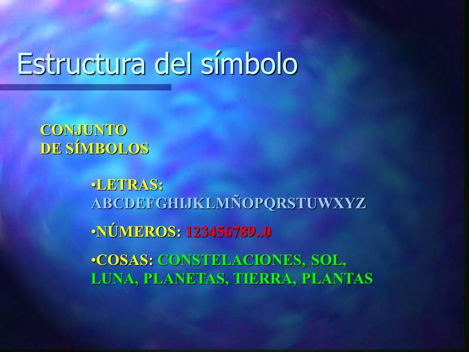 Estructura del símbolo
