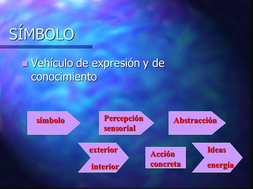 SÍMBOLO Vehículo de expresión y de conocimiento Percepción sensorial