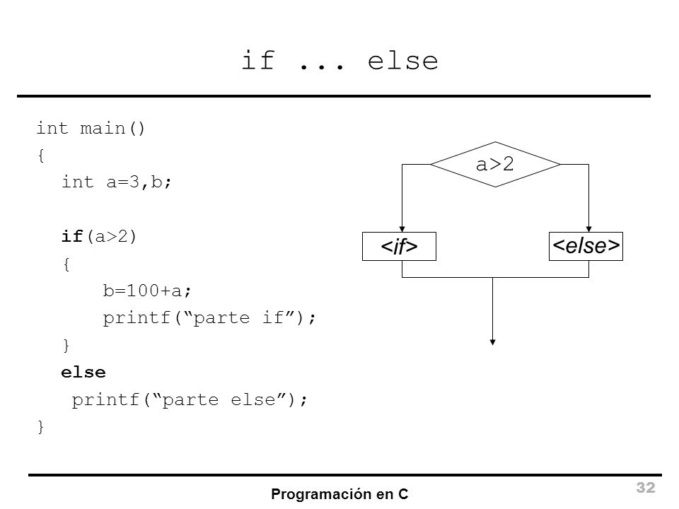 if ... else a>2 <if> <else> int main() { int a=3,b;