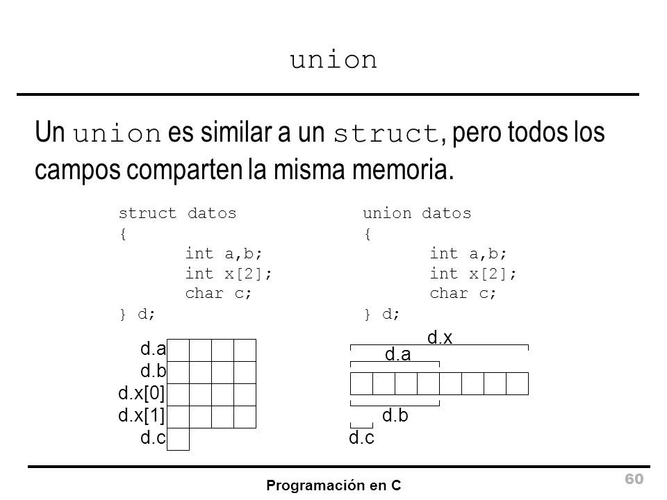 union Un union es similar a un struct, pero todos los campos comparten la misma memoria. struct datos.