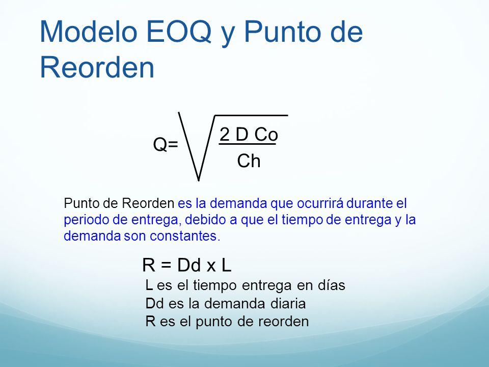 Modelo EOQ y Punto de Reorden