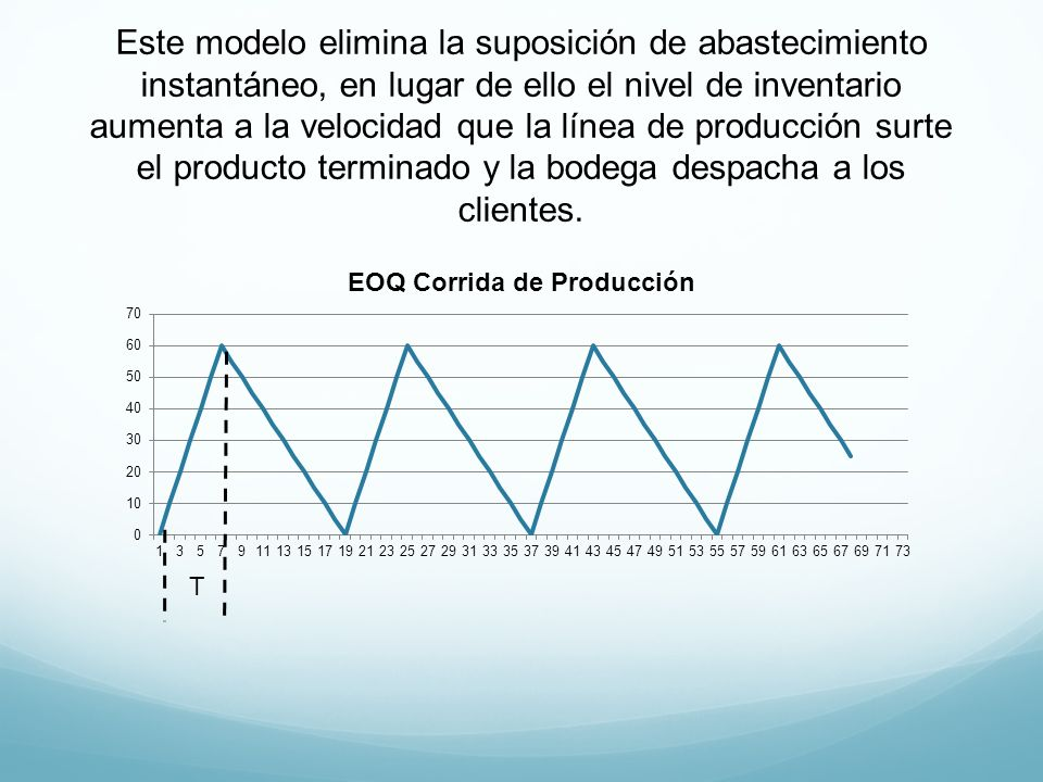 Este modelo elimina la suposición de abastecimiento instantáneo, en lugar de ello el nivel de inventario aumenta a la velocidad que la línea de producción surte el producto terminado y la bodega despacha a los clientes.