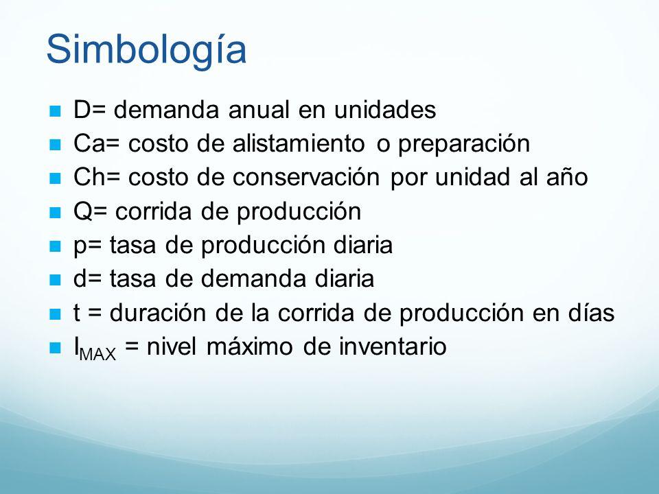 Simbología D= demanda anual en unidades