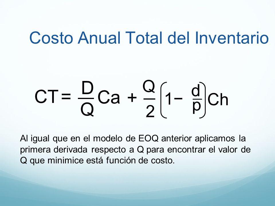 D CT = Ca + Q Costo Anual Total del Inventario Q d 1− Ch p 2