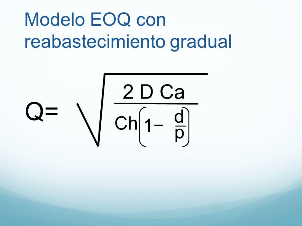 Modelo EOQ con reabastecimiento gradual