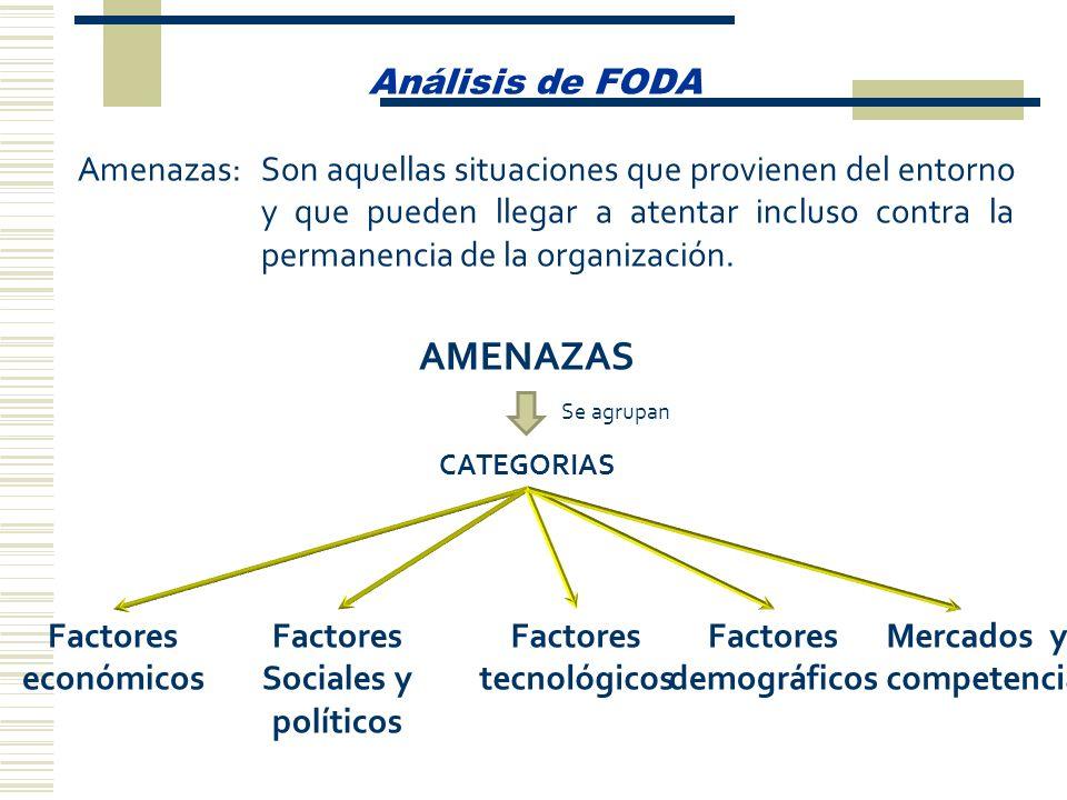 AMENAZAS Análisis de FODA Amenazas: