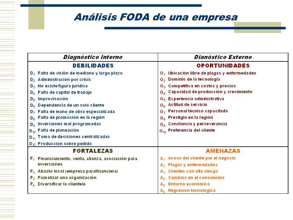 Análisis FODA de una empresa