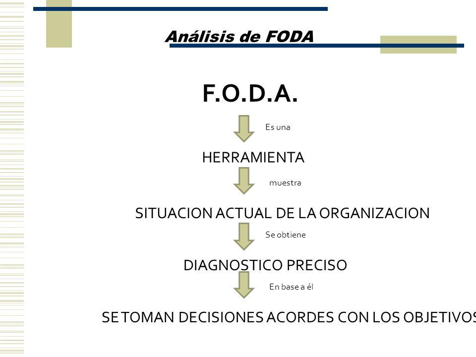 F.O.D.A. Análisis de FODA HERRAMIENTA