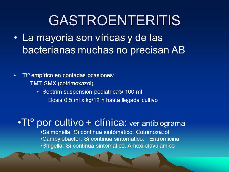 GASTROENTERITIS La mayoría son víricas y de las bacterianas muchas no precisan AB. Ttº empírico en contadas ocasiones: