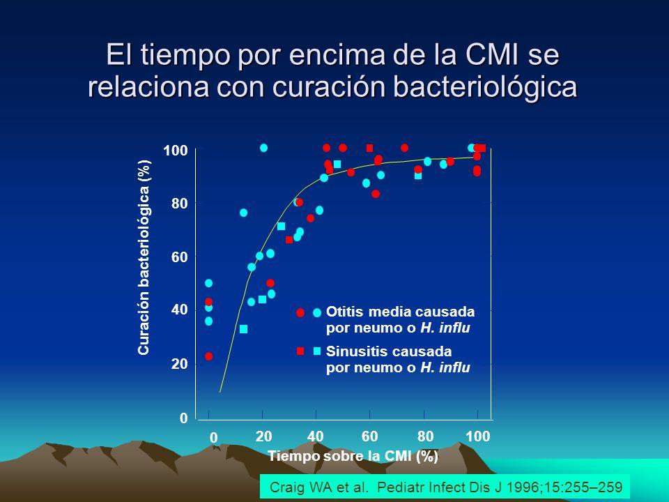 El tiempo por encima de la CMI se relaciona con curación bacteriológica