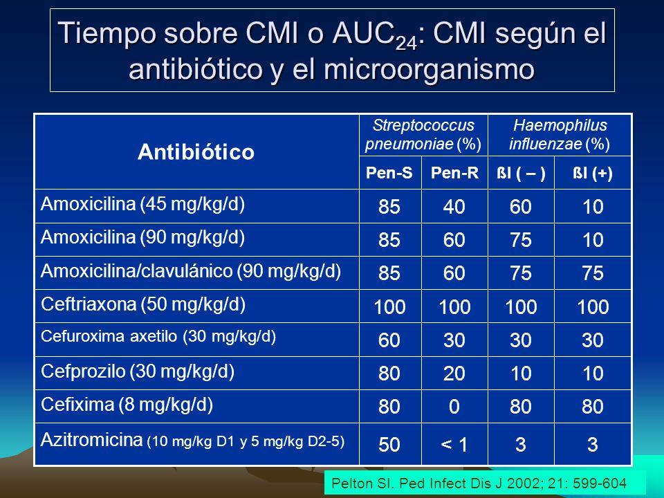 Tiempo sobre CMI o AUC24: CMI según el antibiótico y el microorganismo