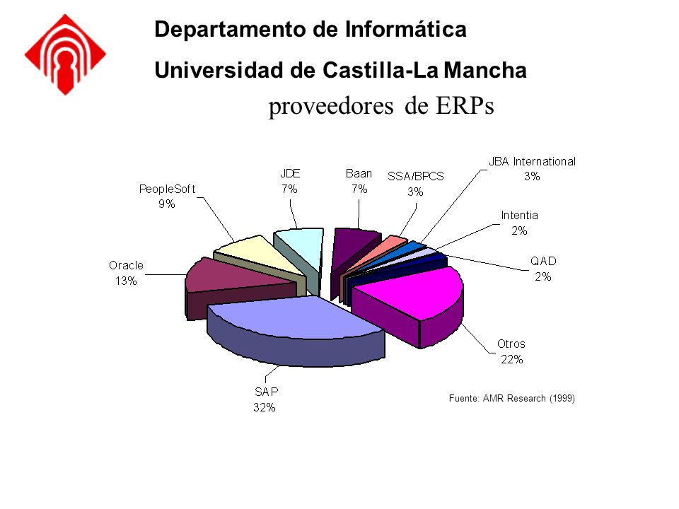 Fuente: AMR Research (1999)