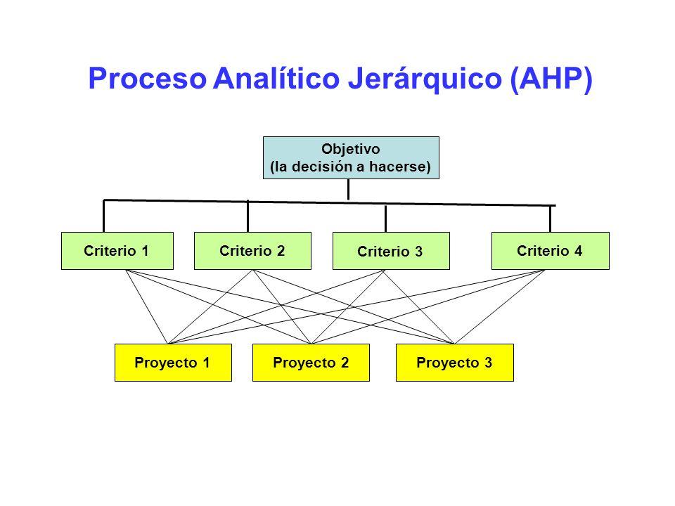 Proceso Analítico Jerárquico (AHP) (la decisión a hacerse)