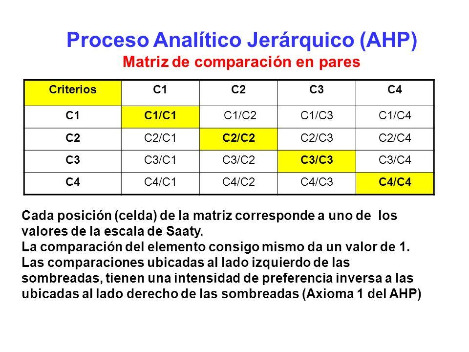 Proceso Analítico Jerárquico (AHP) Matriz de comparación en pares