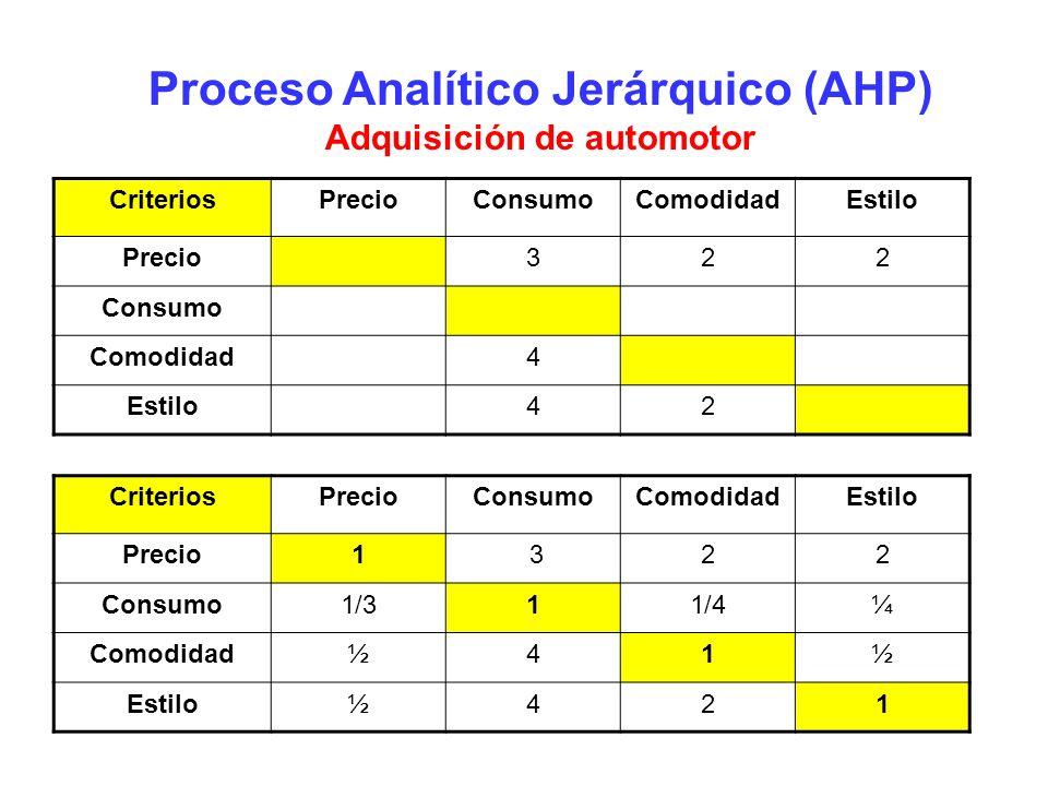 Proceso Analítico Jerárquico (AHP) Adquisición de automotor
