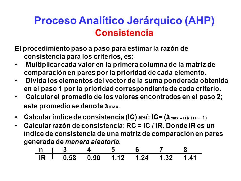 Proceso Analítico Jerárquico (AHP)