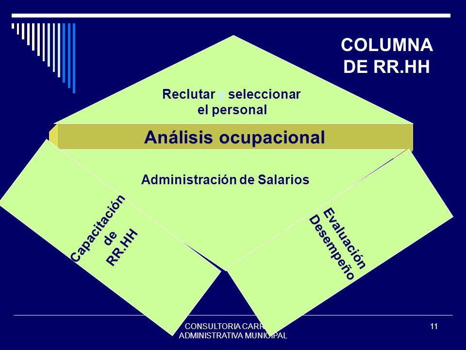Reclutar y seleccionar Administración de Salarios