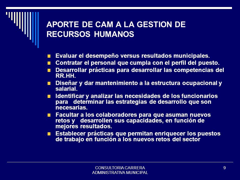 APORTE DE CAM A LA GESTION DE RECURSOS HUMANOS