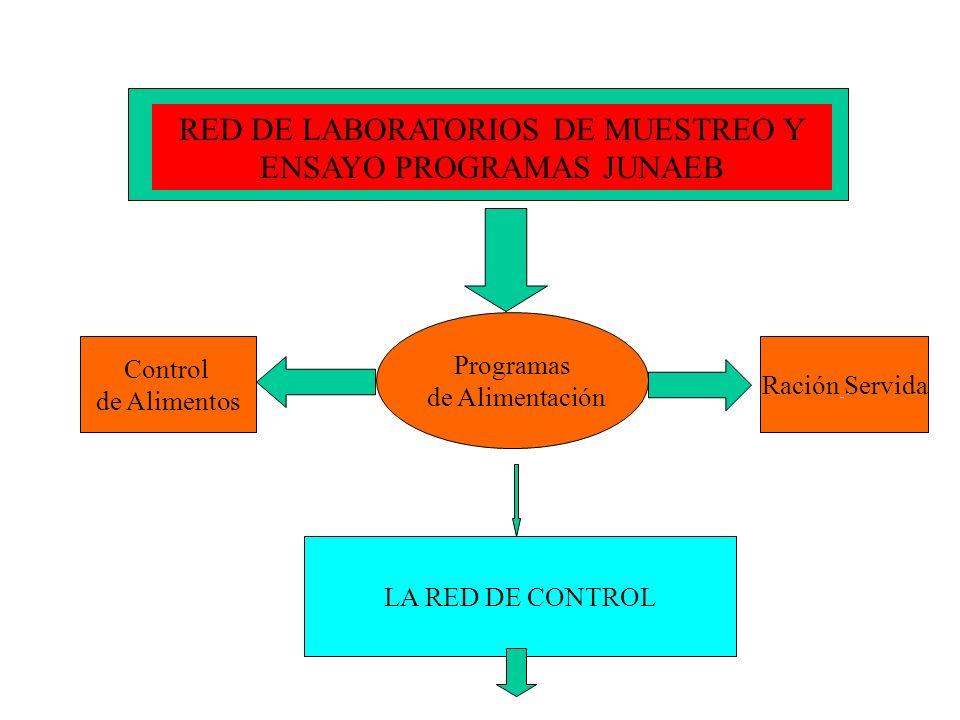 RED DE LABORATORIOS DE MUESTREO Y ENSAYO PROGRAMAS JUNAEB