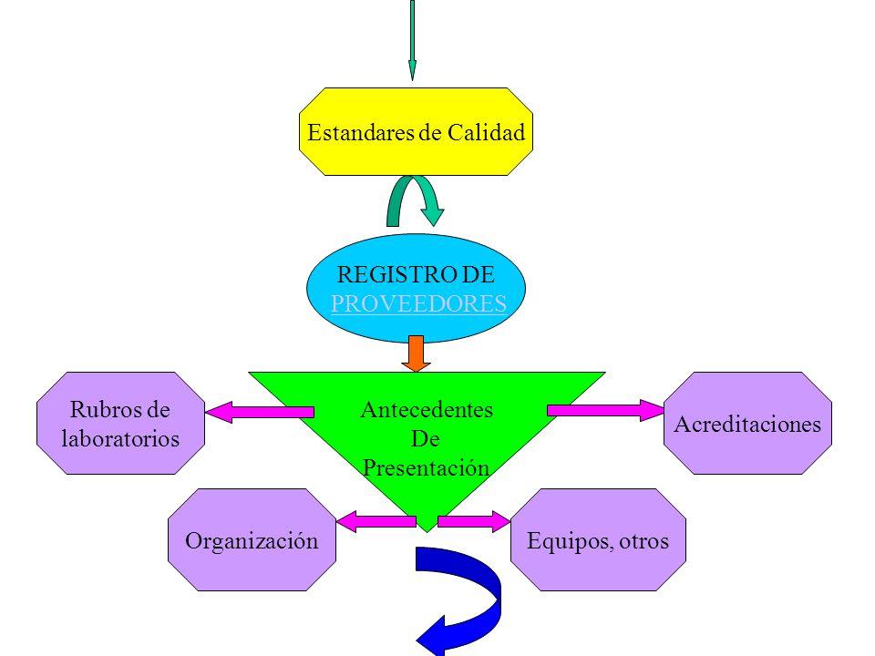 Estandares de CalidadREGISTRO DE. PROVEEDORES. Rubros de. laboratorios. Antecedentes. De. Presentación.