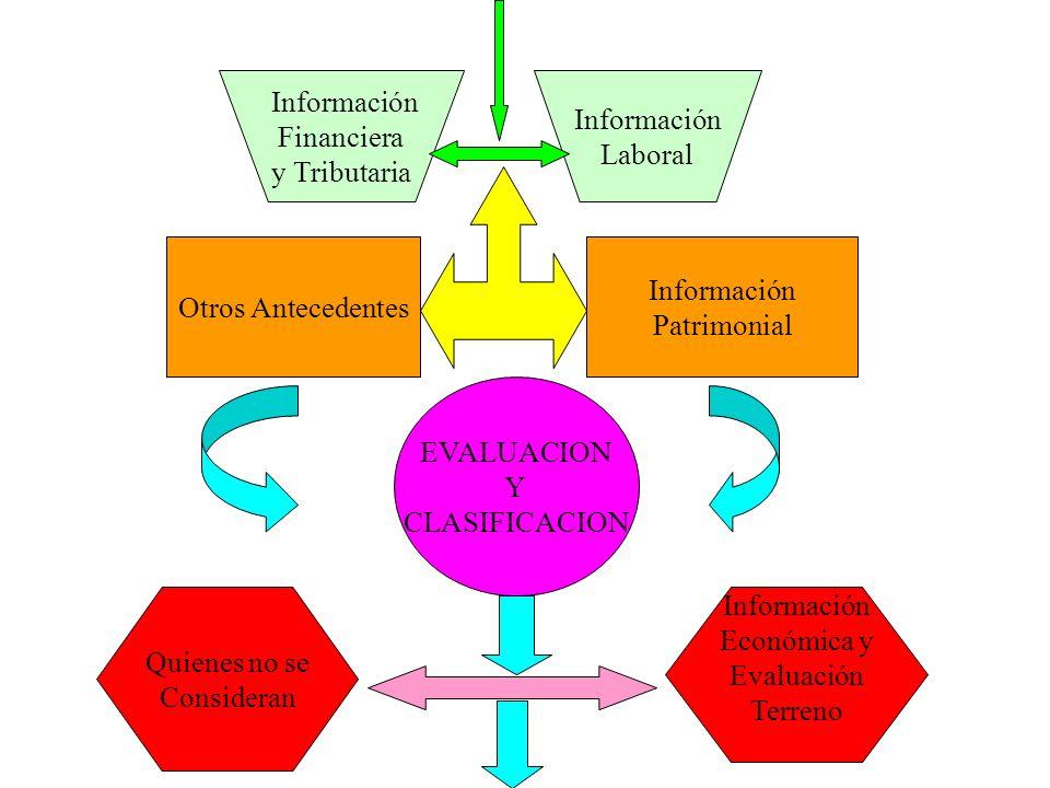 Información Financiera. y Tributaria. Información. Laboral. Otros Antecedentes. Información. Patrimonial.