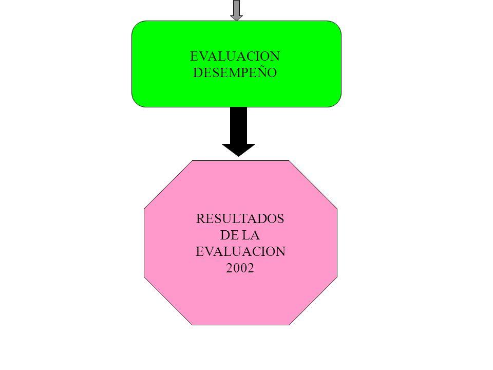 EVALUACION DESEMPEÑO RESULTADOS DE LA EVALUACION 2002