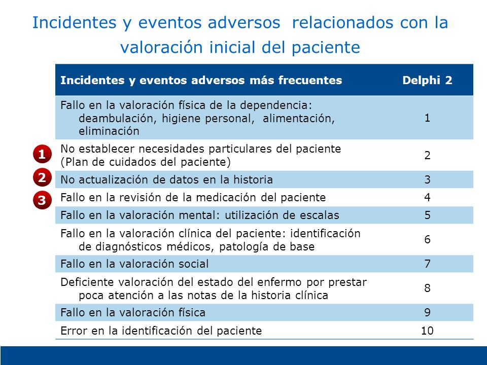 Incidentes y eventos adversos relacionados con la valoración inicial del paciente