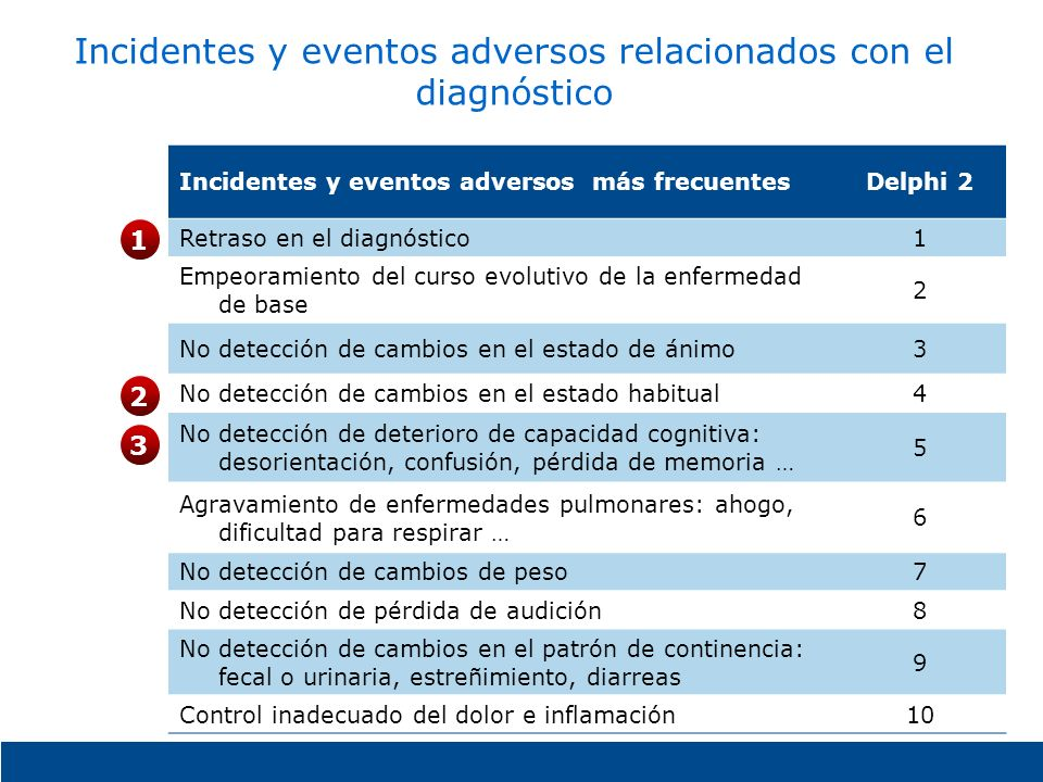 Incidentes y eventos adversos relacionados con el diagnóstico