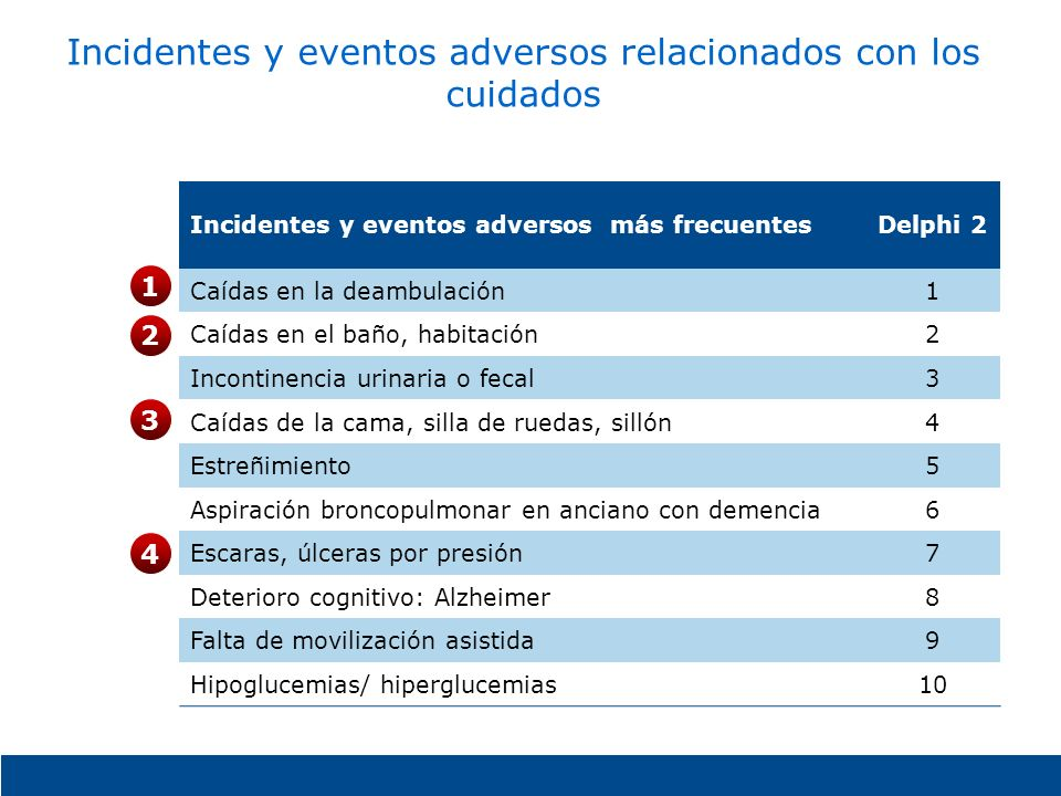 Incidentes y eventos adversos relacionados con los cuidados