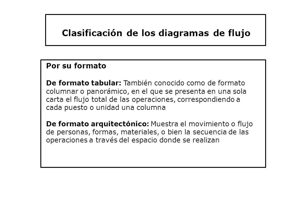 Diagramacin ppt video online descargar clasificacin de los diagramas de flujo ccuart Gallery